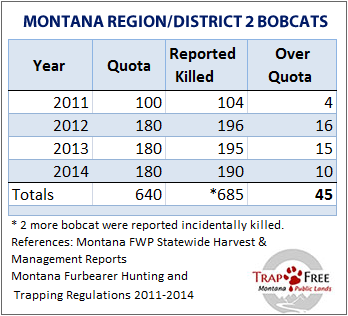Bobcat quota/harvest table 2011-14 showing over quota